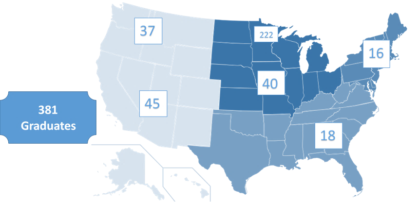 Our Alumni of over 380 graduates can be found in community and academic centers across the country.